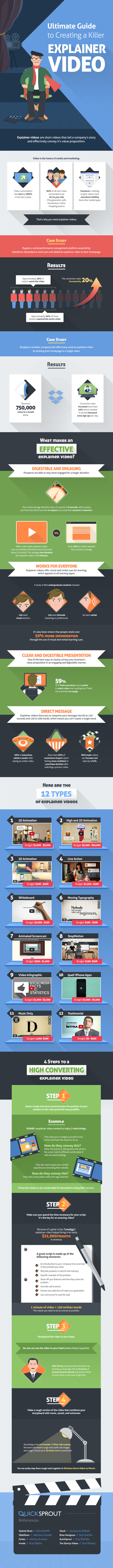 The Ultimate Guide to Creating a Killer Explainer Video | Learning and Design | Scoop.it