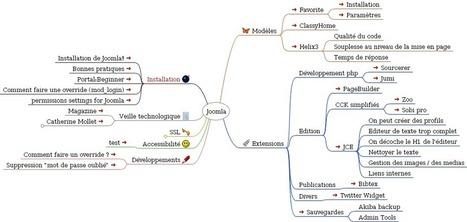 Présentation de  Joomla en une carte mentale | Classemapping | Scoop.it