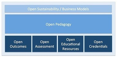 More Thinking about the Open Education Infrastructure   Opening up education   Scoop.it