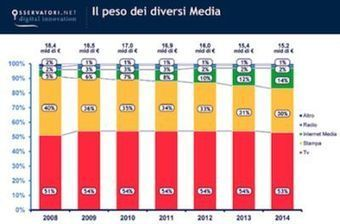 Mercato media in Italia: solo internet cresce nel 2015 - Spot and Web | THE FASHION TRIBUNE | Scoop.it