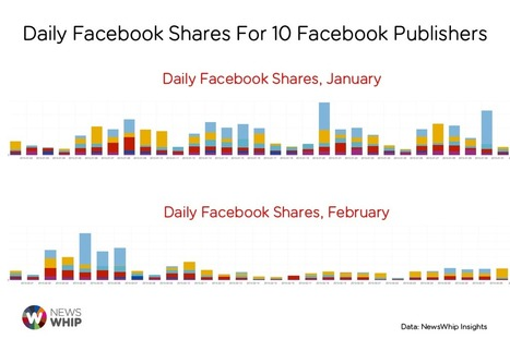 Faceboocaplypse: Report Proves Flaws in Facebook Reach and Shares | Facebook for Business Marketing | Scoop.it