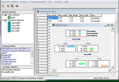 Logiciel professionnel gratuit SIPINA 2013 Licence gratuite Data Mining spécialisé dans l'induction des arbres de décision - Actualités du Gratuit | ERP et applications | Scoop.it