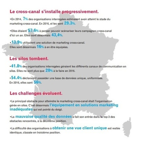 Vers un marketing data-driven et cross-canal | Marketing digital : actualités et innovations | Scoop.it