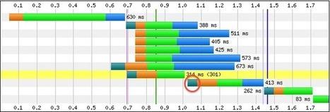 Migliorare la Velocità Dei Siti Con DNS Prefetch | PrimaPaginaSuGoogle | Scoop.it