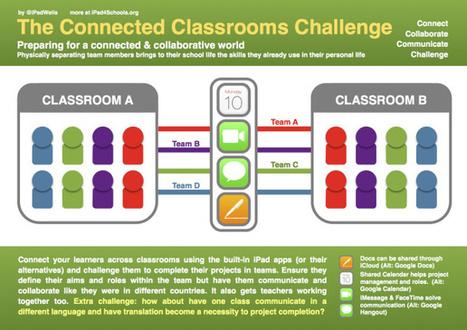 IPAD4SCHOOLS -The Connected Classrooms Challenge | Curriculum Support | Scoop.it