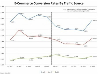 This Is How Retailers Are Using Social Media In Stores To Drive Sales | Stratégie digitale | Scoop.it