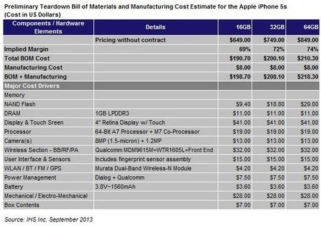 L'iPhone 5S vendu 700€ ne coûterait que 140€ à produire - CitizenPost | Apple | Scoop.it