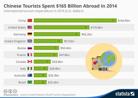 WEF | Chinese tourists spend the most money | Tourism : Collaterals | Scoop.it