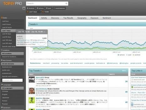 Probamos Topsy Pro, la herramienta para analizar la información en Twitter | Herramientas digitales | Scoop.it