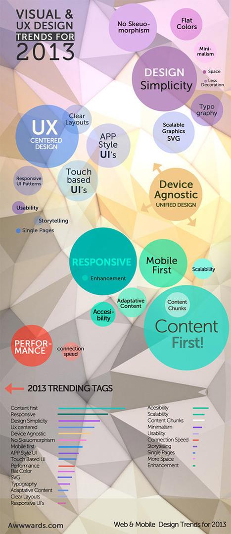 Les « tendances » du design en 2013.   Graphisme & interactivité ...   Webdesign   Scoop.it