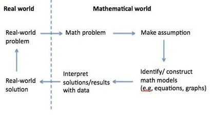 What is mathematical modeling? | Mathy | Scoop.it