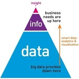 Big Data, Smart Data and the Fallacy that Lies Between | Complex Insight  - Understanding our world | Scoop.it