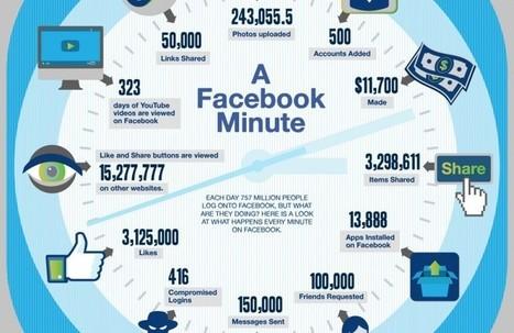 Une minute sur Facebook   b3b   #Digital #Social   Scoop.it