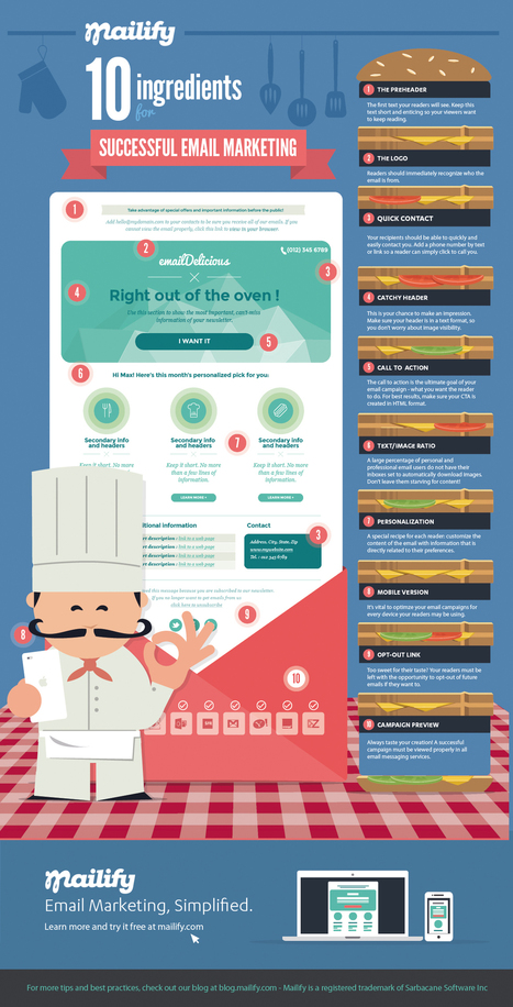 10 Ingredients for a Successful Email Marketing Campaign (Infographic) | Digital Brand Marketing | Scoop.it