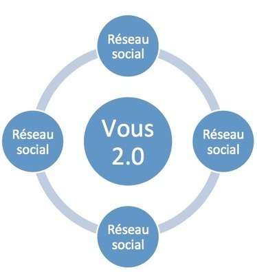 Introduction à la Stratégie digitale | Digital & Strategy | Scoop.it