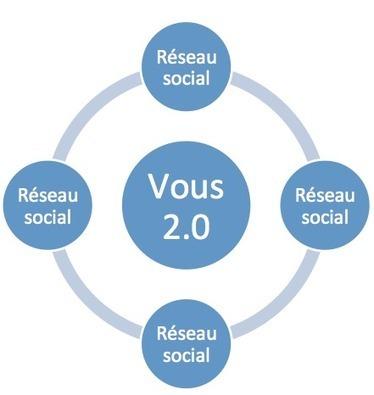 Introduction à la Stratégie digitale | Actualités RH & Conseils | Scoop.it
