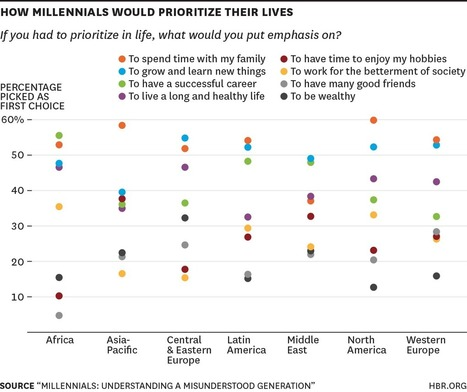 What Millennials Want from Work, Charted Across the World | LeadershipABC | Scoop.it