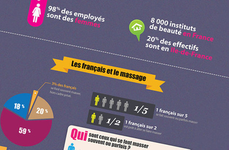 Superbe infographie sur le massage et le bien-être | infographie | Scoop.it