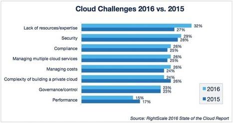 The Industries That The Cloud Will Change The Most | L'Univers du Cloud Computing dans le Monde et Ailleurs | Scoop.it