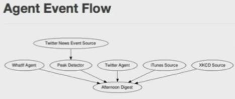 Huggin : une sorte de croisement entre IFTTT et Yahoo Pipes [en beaucoup moins intuitif...] à installer sur votre serveur | RSS Circus : veille stratégique, intelligence économique, curation, publication, Web 2.0 | Scoop.it