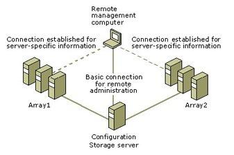 How Server Management Works? | Web design and development compnay | Scoop.it