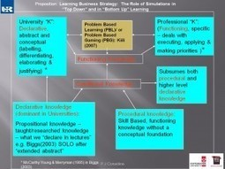 Simulations in Problem and Practice-based Learning on Level Six Strategic Management in the Business School | Teaching Excellence | Supporting Problem Based Instruction | Scoop.it