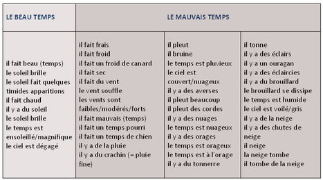 Liste de phrases utiles pour parler du temps qu'il fait | Français langue étrangère | Scoop.it