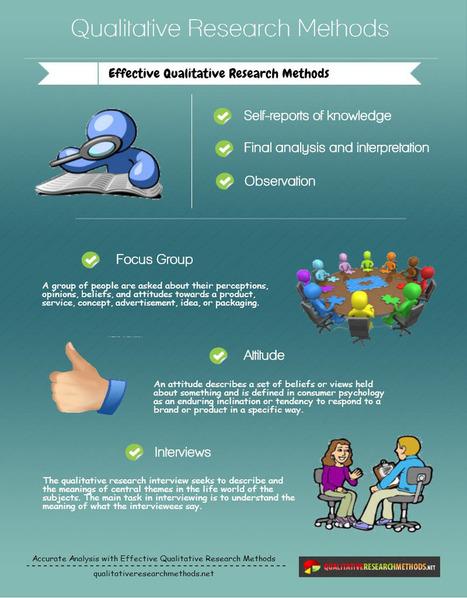 Qualitative Research Methods | Best Apps | Scoop.it