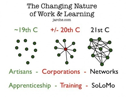 The future of learning is the future of work | Harold Jarche | Rethinking Public Education | Scoop.it