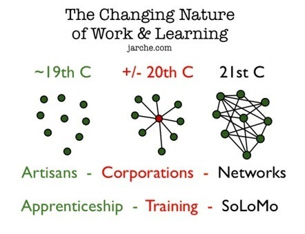 The future of learning is the future of work | Harold Jarche | elearning innvations | Scoop.it