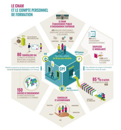 #Infographie : le compte personnel de formation et le Cnam - Le Cnam blog | Numérique & pédagogie | Scoop.it