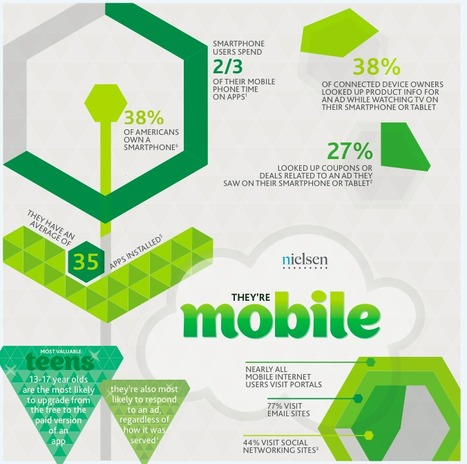 Social-Local-Mobile (SoLoMo): they're mobile | datavisualization | Scoop.it