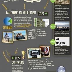 Kickstarter: The Science of Crowdfunding | Visual.ly | Coachingtools | Scoop.it