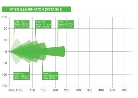 AT-8S Infrared Illuminator, 850 nm: Technical Specification | IR Illuminator | Scoop.it