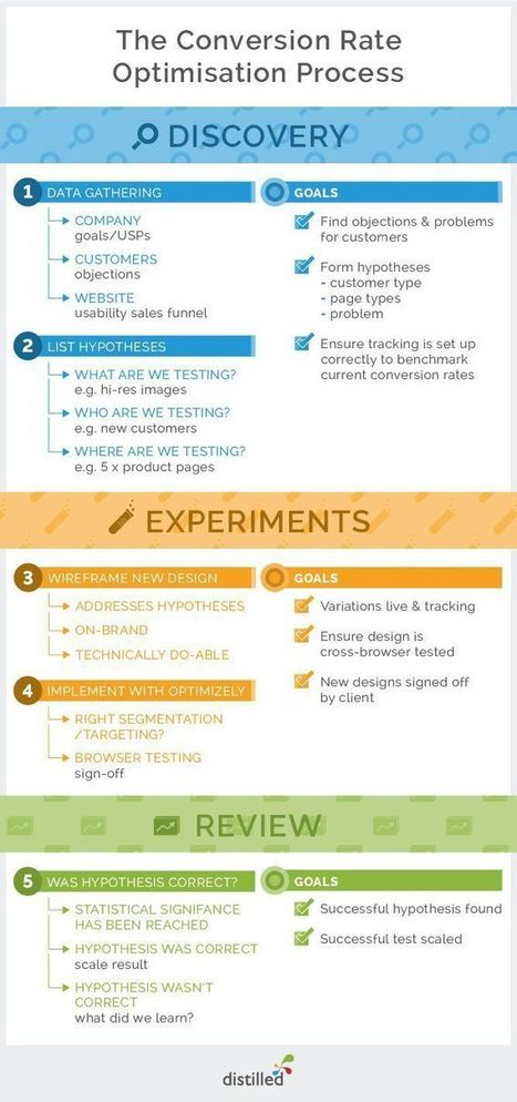 [INFOGRAPH] Conversion Rate Optimization - Qoints | Digital Marketing Intelligence and Competitive Benchmarking for Enterprise Marketers | Scoop.it