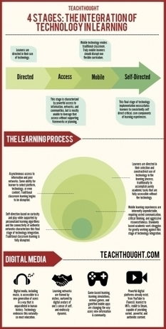TeachThought Library: 10 Learning Models & Frameworks | School Library Advocacy | Scoop.it
