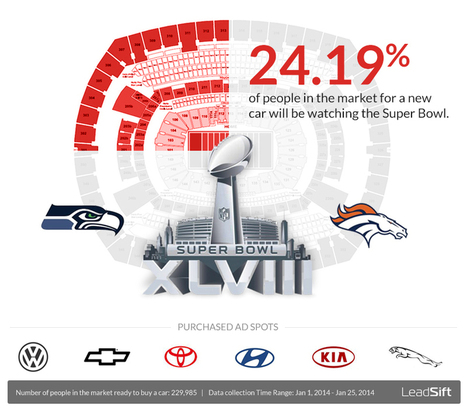 Automotive Brands and the Super Bowl | Social Media Today | brand influencers social media marketing | Scoop.it