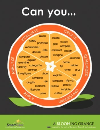 Bloom's Taxonomy and iPad Apps | Langwitches Blog | iGeneration - 21st Century Education | Scoop.it