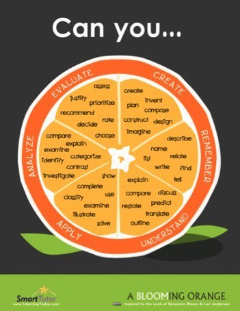 Bloom's Taxonomy and iPad Apps | Langwitches Blog | Education Revolution Via New Media | Scoop.it