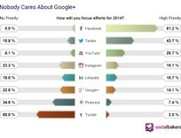 Les priorités du marketing sur les réseaux sociaux en 2014 | PYCTY Inbound Marketing | Scoop.it