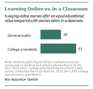 The Digital Revolution and Higher Education - Pew Research Center | EngineeringLessons | Scoop.it