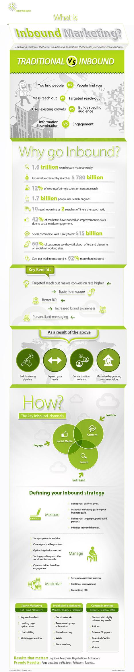 Inbound Marketing Infographics | Webmarketing | Scoop.it
