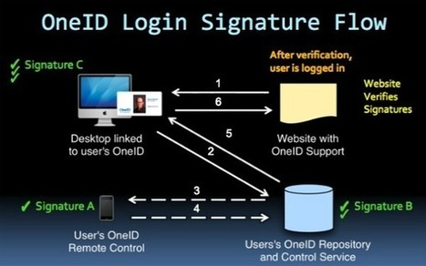 Say Goodbye to User Name and Password Logins, and Hello to 'OneID' | Cloud Central | Scoop.it