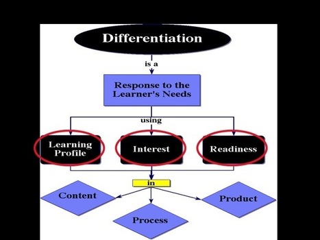5 Low-Tech Ways to Use Differentiated Instruction (SlideShare) | 21st Century teaching in K-12 | Scoop.it