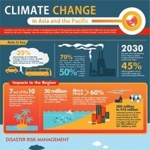 Climate Change in Asia and the Pacific | Visual.ly | Sustainability | Scoop.it