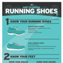 Running Shoes Infographic: How to Choose the Right Running Shoes for You | Aids HIV Support | Scoop.it