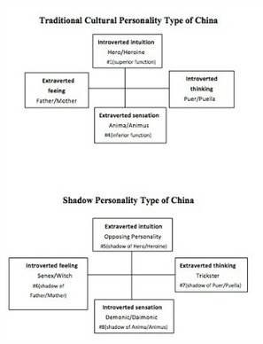 Shadow and Individuation in China - Personality Type in Depth | PhD Theory | Scoop.it