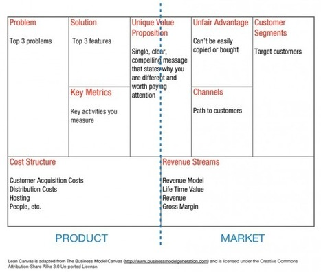 Why Lean Canvas vs Business Model Canvas? | business models | Scoop.it