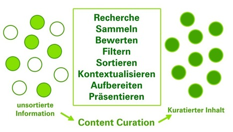 Content Curation als Werbung in eigener Sache | Internet Strategie | content curation | Scoop.it