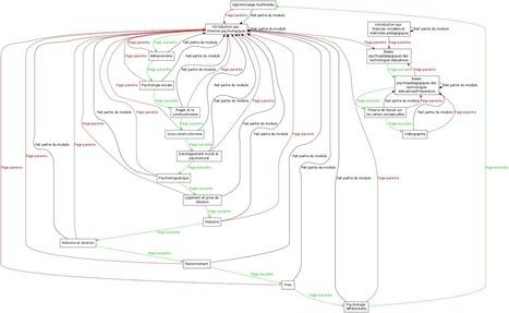 Bases psychopédagogiques des technologies éducatives - EduTech Wiki | Les théories de l'apprentissage | Scoop.it